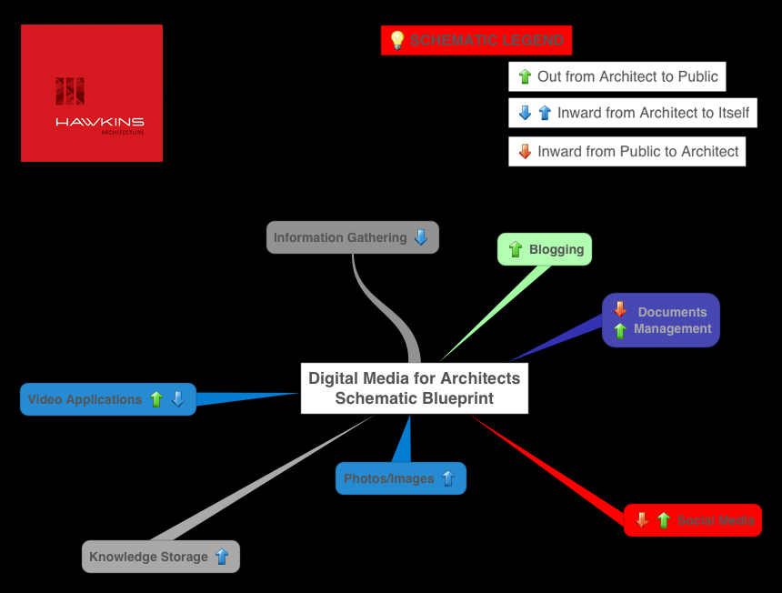 Digital social media for architects a schematic blueprint the seven virtues of digital media for architects click to enlarge malvernweather Choice Image